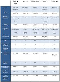 Comparativa de navegadores para Windows | Recursos Gratis en Internet