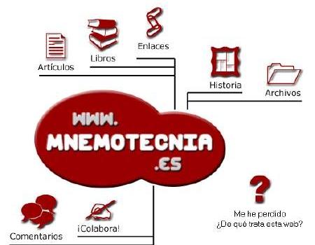 Mnemotecnia. Memorizar con facilidad