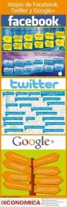 Los atajos de teclado para Facebook, Twitter y Google+.