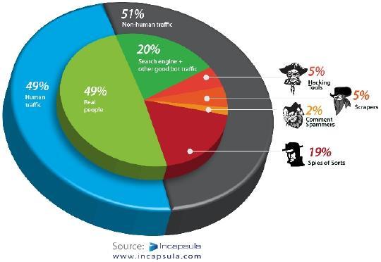 Sólo el 49% del tráfico de Internet proviene de personas