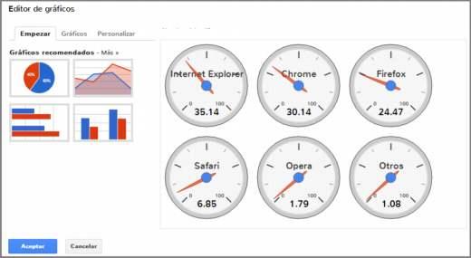 Chart Creator. Grafica datos fácilmente y gratis desde cualquier navegador