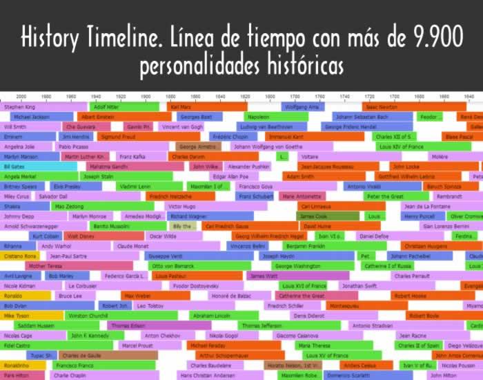 History Timeline. Línea de tiempo con más de 9.900 personalidades históricas